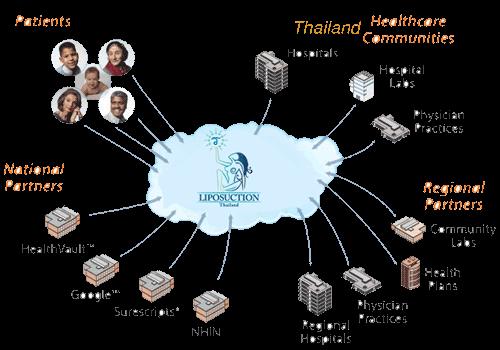 Thai-health-care-lipos-bangkok-deals